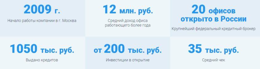 цифры о компании